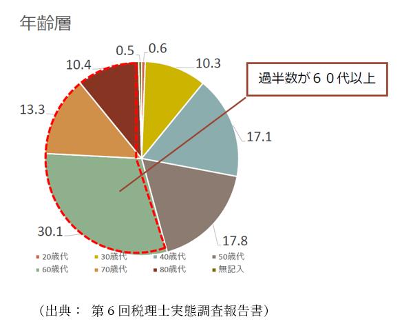 税理士の高齢化表